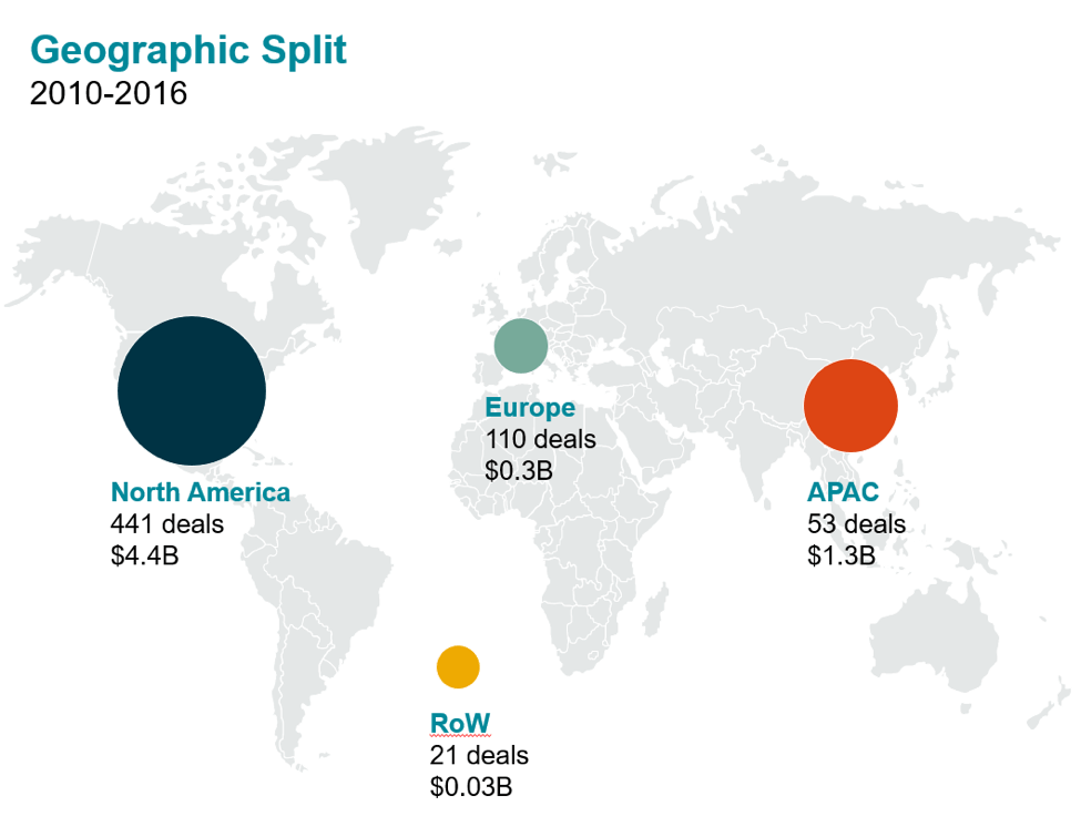Geographic split of global investment 2010-2016. Global investment breakdown actually reveals a shift away from earlier years of even greater US domination. The more global flavour of today's insurtech space is most apparent if investments are examined on a city-by-city basis.Insurtechs run from San Francisco, Silicon Valley, and New York City have traditionally attracted the most investment worldwide.