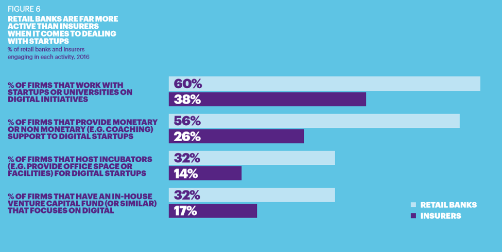 Percentage of retail banks and insurers engaging in start-ups and universities for digital initiatives, monetary or non-monetary support to digital startups, host incubators for digital startups and in-house venture capital fund that focuses on digital.