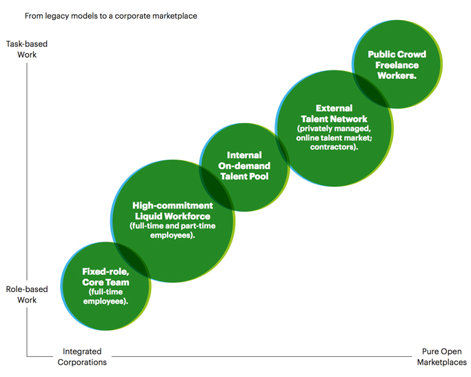 Insurance business platforms. From legacy models to a corporate marketplace.