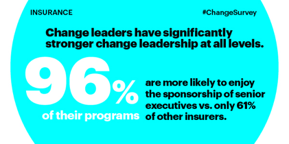 Change leaders have significantly stronger change leadership at all levels. 96 percent of their programs are more likely to enjoy the sponsorship of senior executives vs. only 61 percent of other insurers.