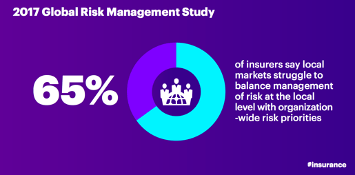 2017 Global Risk Management Study: 65 percent of insurers say local markets struggle to balance management of risk at the local level with organization-wide risk priorities.