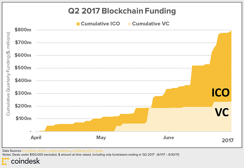 Coindesk: Q2 2017 Blockchain Funding