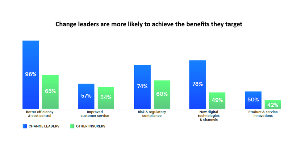 Insurance change leaders are more likely to achieve the benefits they target.