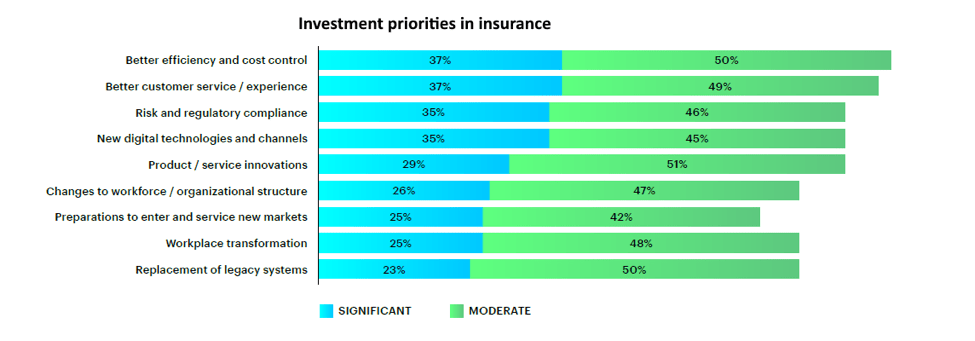 Investment priorities in insurance include improving efficiency and cost control, upgrading customer service and experience, and enhancing risk management and regulatory compliance