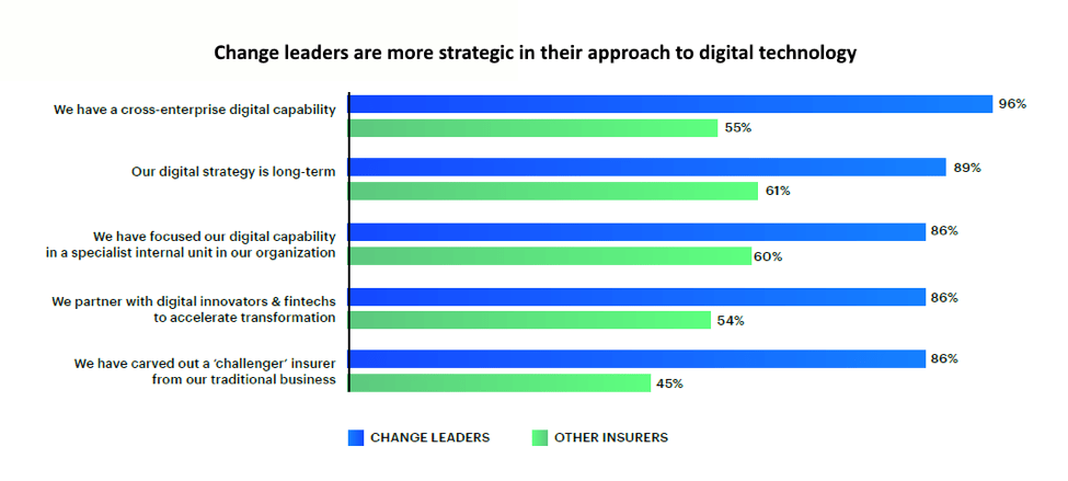 Insurance change leaders are more strategic in their approach to digital technology