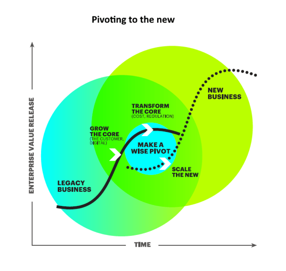 """""""Pivoting to the new"""" allows companies to transform their core businesses to reduce costs and maximize growth, in that way releasing funds to invest in new digital ventures. As these new ventures mature, and confirm their potential to generate value, companies can prudently shift their focus from their legacy activities and scale up their new businesses."""