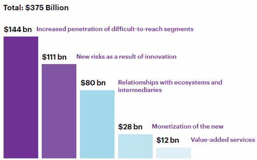 Top three of these revenue growth areas—increased market penetration, new emerging risks, and relationships with ecosystems and intermediaries—and highlight the key transformations required in order to capture this revenue potential.