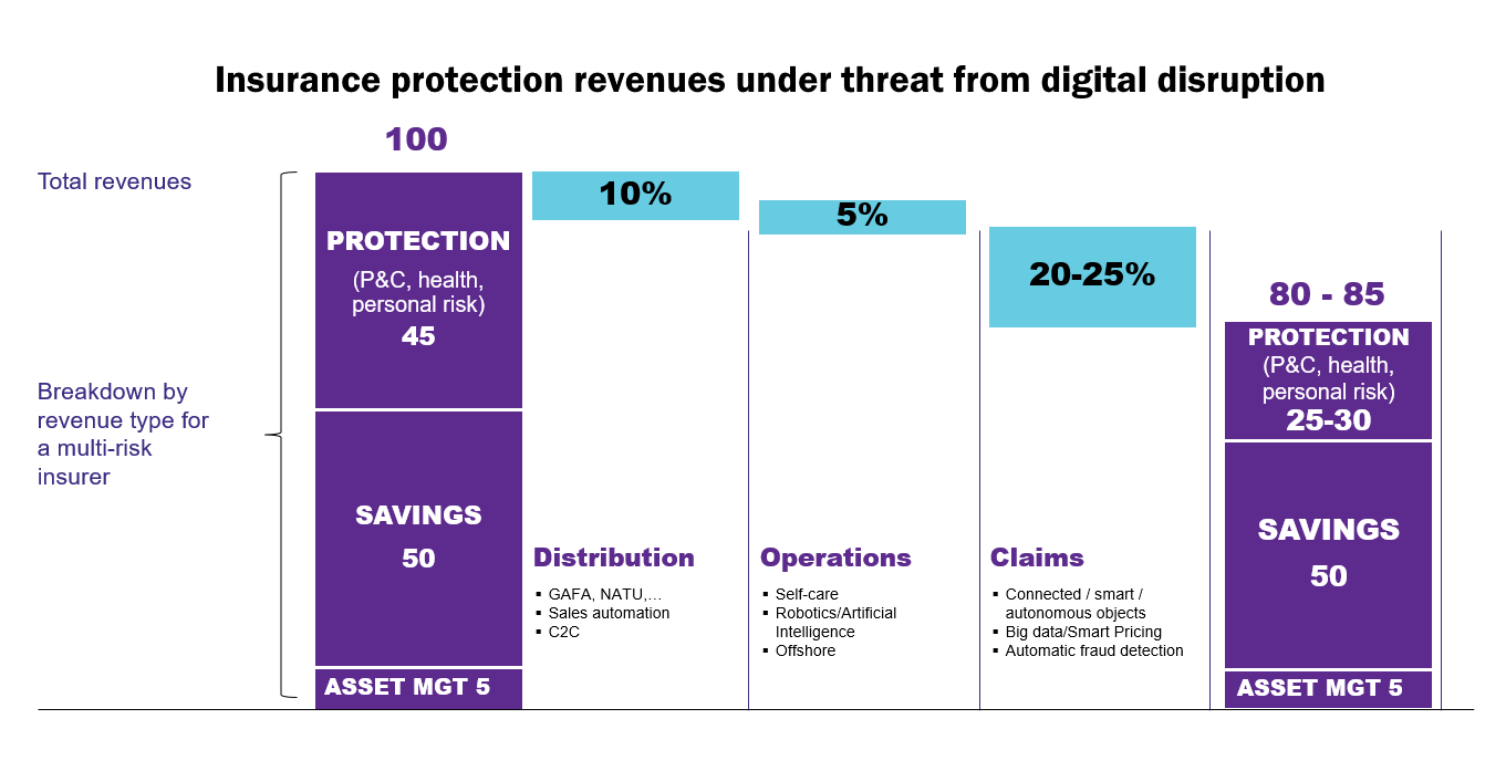 Insurance protection revenues under threat from digital disruption