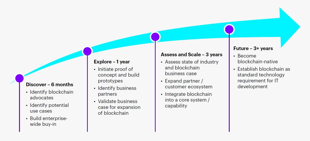 Blockchain Progression Business Stages