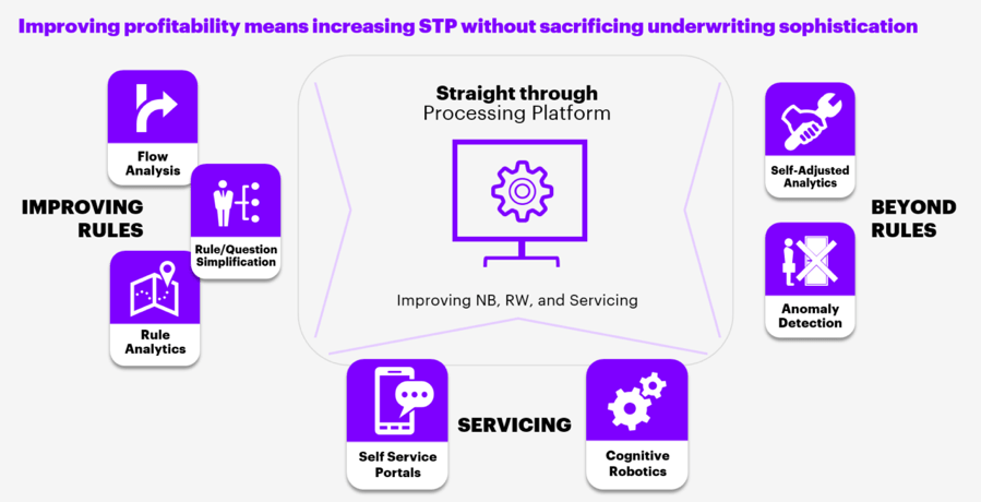 Improving profitability means increasing STP without sacrificing underwriting sophistication.