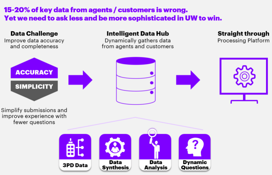 15-20 percent of key data from agents/customers is wrong. Yet we need to ask less and be more sophisticated in UW to win.
