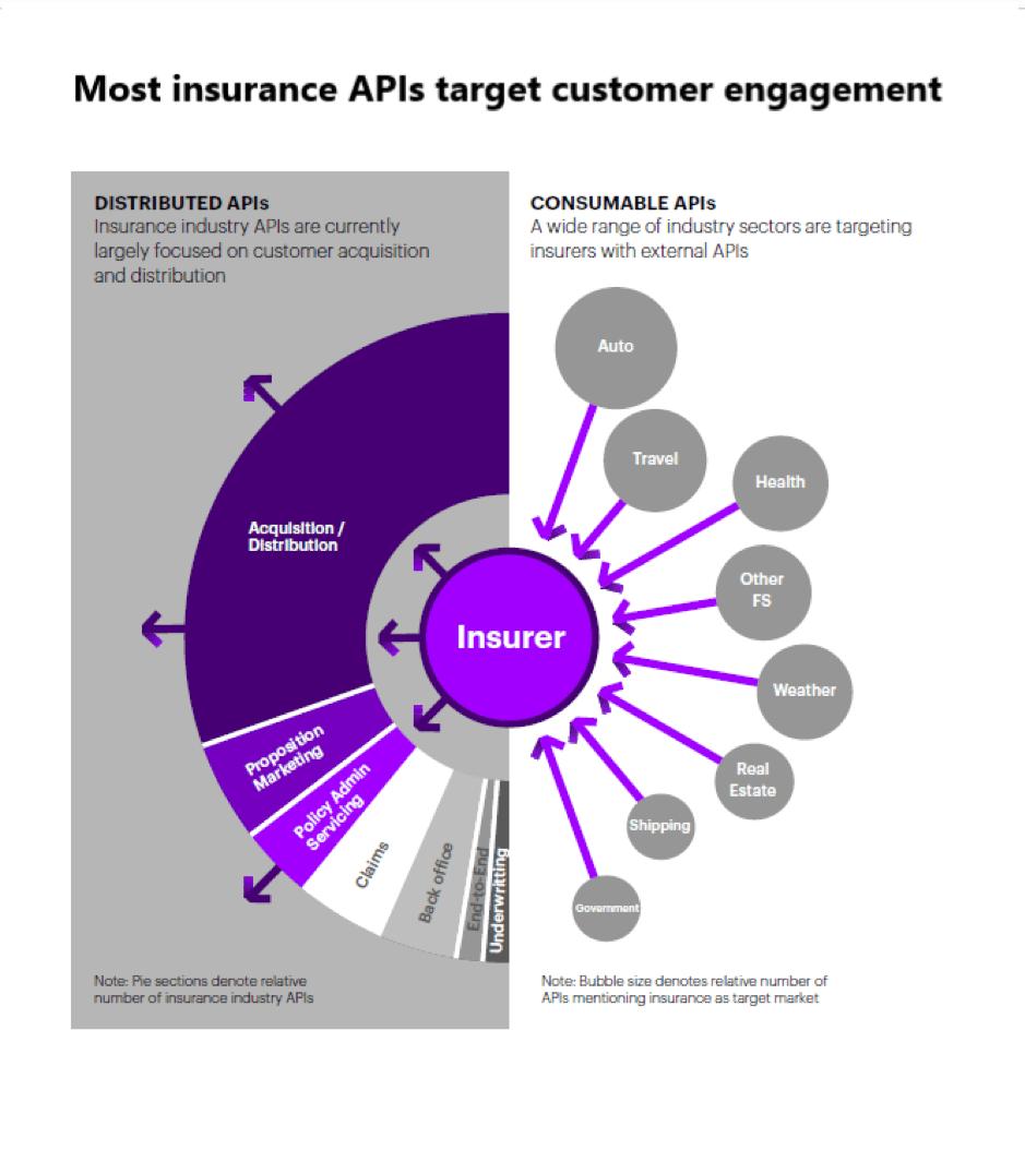 Apis Are Vital For Open Insurance