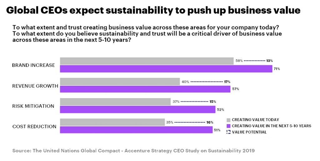 Accenture-sustainability-of-business-value
