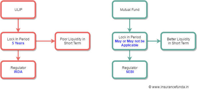 Ulip-vs-mutual-fund-other