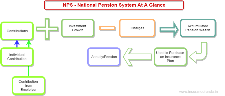 NPS - National pension system at a glance