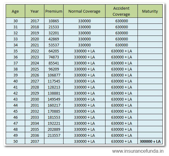 lic aadhar shila 844 lic aadhar stahambh t 843 insurance coverage details chart