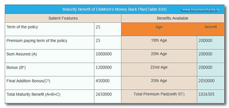 LIC new childrens money back plan all details with premium and benefit details
