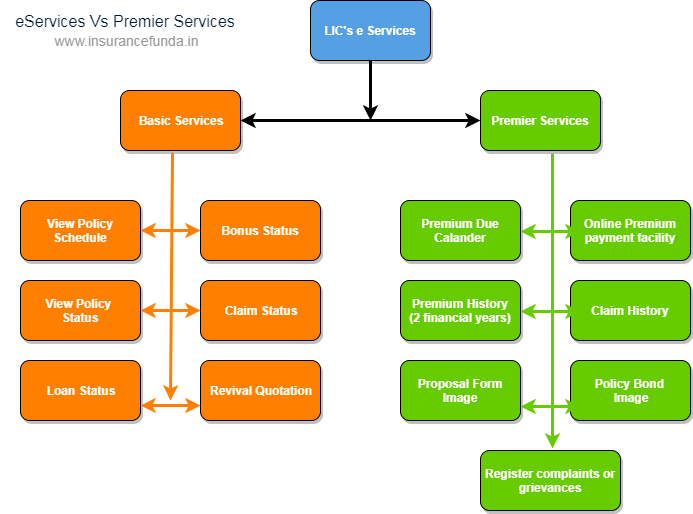 LIC eServices vs LIC Premier Services facilities offered