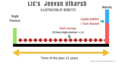 LIC Jeevan Utkarsh Plan 846 - Premium and benefit calculator