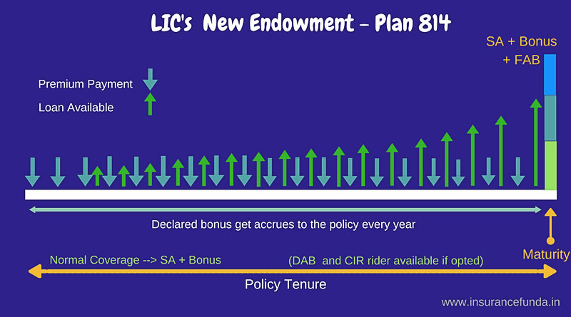 LIC new endowment plan 814 illustration of benefits