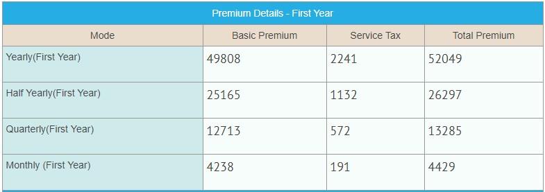 LIC Jeevan Pragati plan 838 premium details