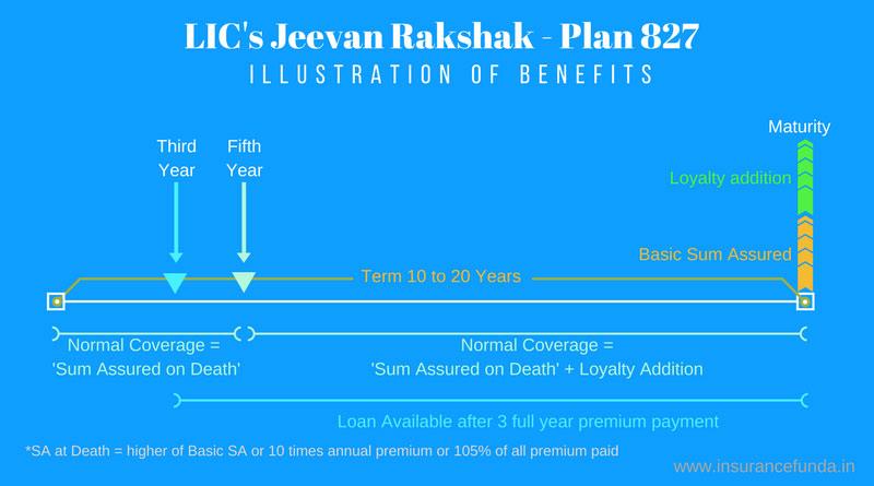 LIC Jeevan Rakshak 827 Benefit illustration