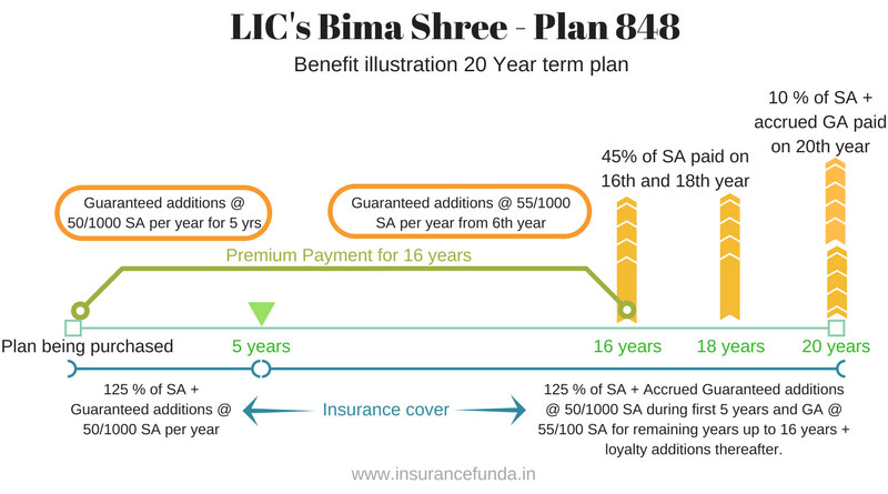 LIC Bima Shree plan 848 illustration of benefits