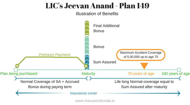 LIC Jeevan Anand Plan 149 illustration of benefits