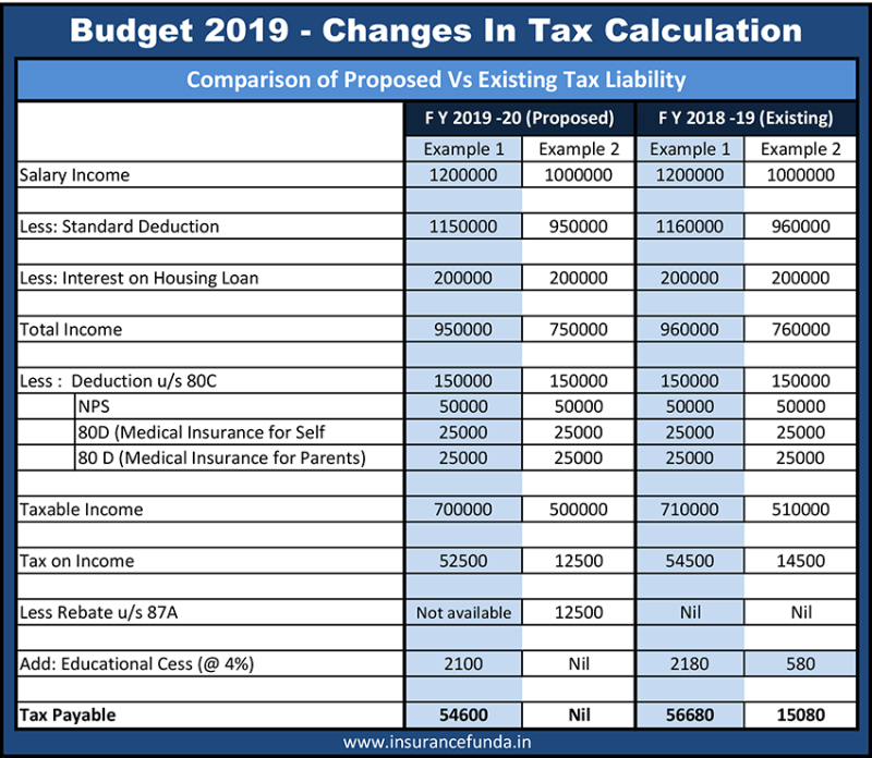 Budget 2019 tax calculation details and comparison