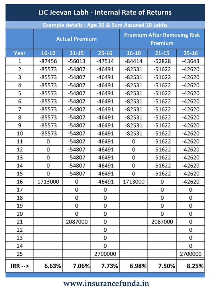 Jeevan Labh IRR calculation how much percentage return labh offer