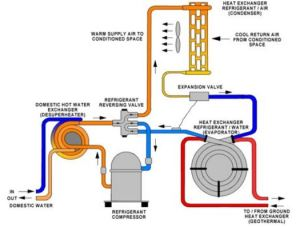 geothermal manufacture process