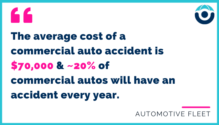 The average cost of a commercial auto claim is $70,000 and 20% of all commercial autos will get in an accident every year. Illustrating the need for the right commercial auto insurance for Connecticut restaurants.