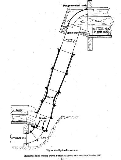Elevator Door Operator Parts Diagram Elevator Interior