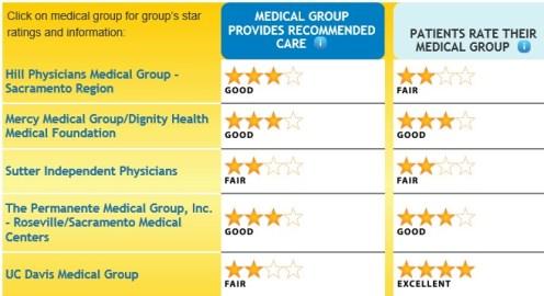 El_Dorado_county_medical_groups