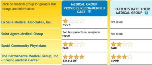 Fresno_county_medical_groups