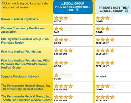 San_Mateo_county_medical_groups