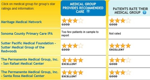 Sonoma_county_medical_groups