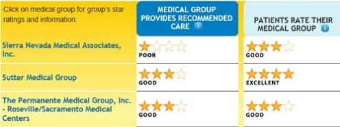Yuba_county_medical_groups