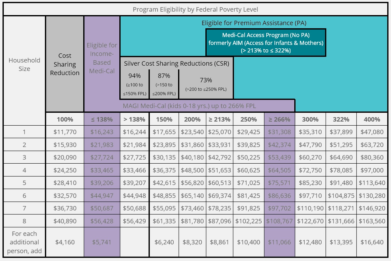 Income Table