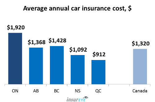 Average Car Insurance Rates In Ontario  $1,920 Per Year
