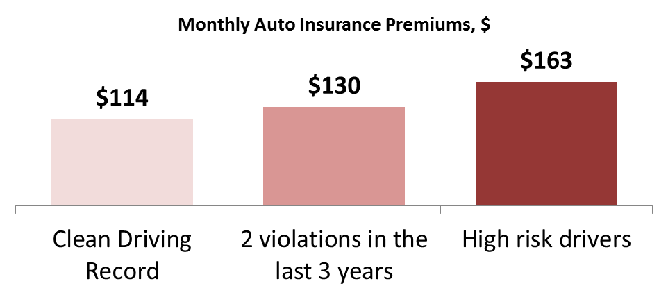 Average Cost Of Car Insurance Per Month >> Average Car Insurance Rates Per Car Mesothelioma Law Firm