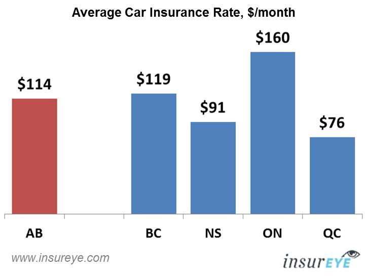 Car Insurance Alberta Average Rate Is 114 Per Month
