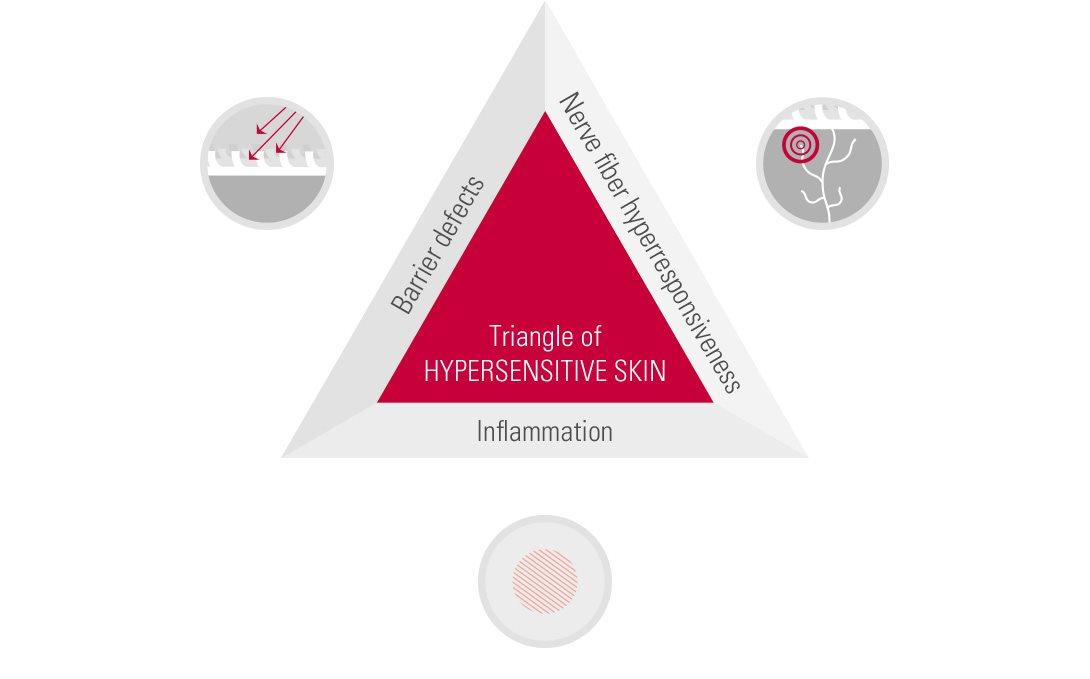 Hyper Nerve Sensitivity