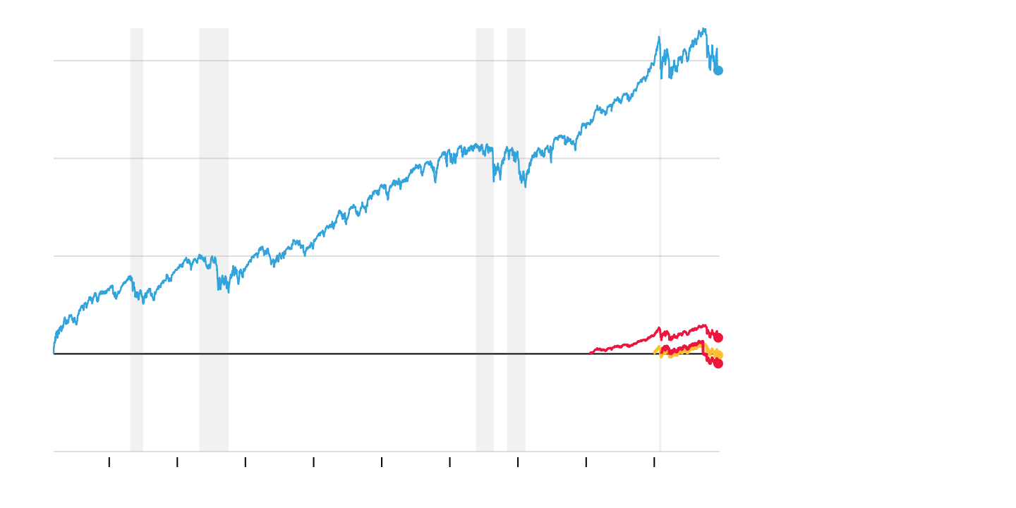 The Stock Market Has Wiped Out Its 2018 Gains. But if You Step Back. It's Still Riding High. - The New York Times