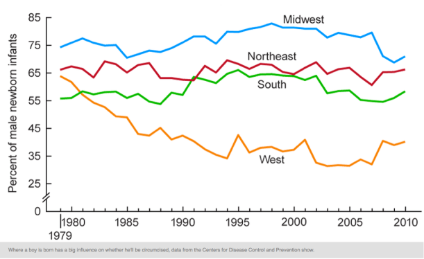 Popularity Of Circumcision Falls In U.S., Especially Out West. By Scott Hensley