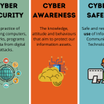 Inforgraphic explaining Cyber Security, Safety and Awareness