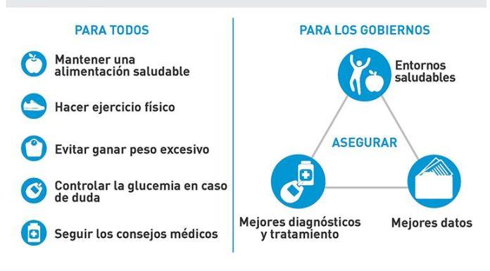 Acciones para prevenir la Diabetes.