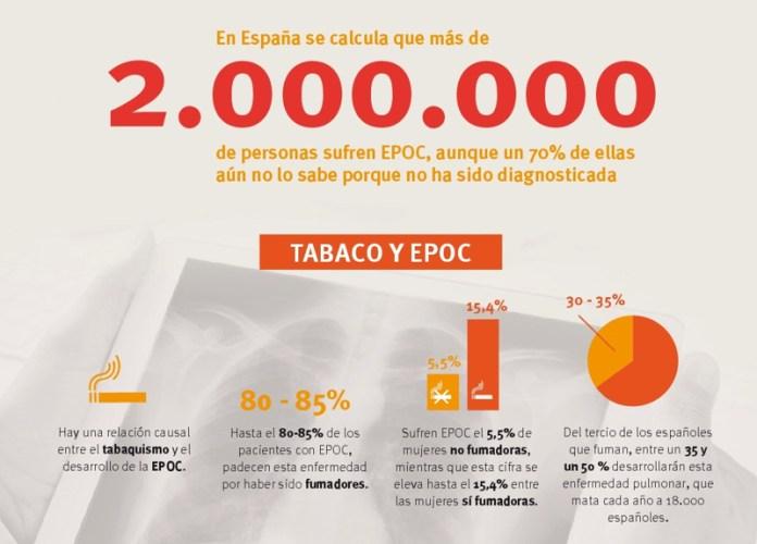 Infografía sobre EPOC