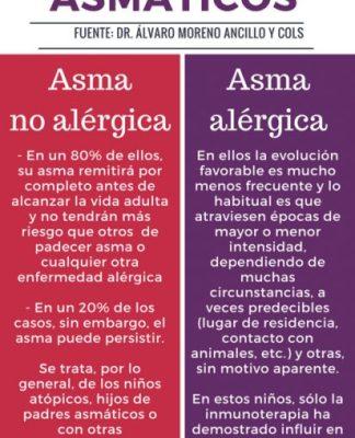 Pronóstico asma