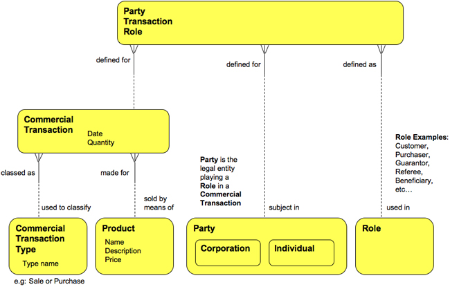Party Transactional Roles
